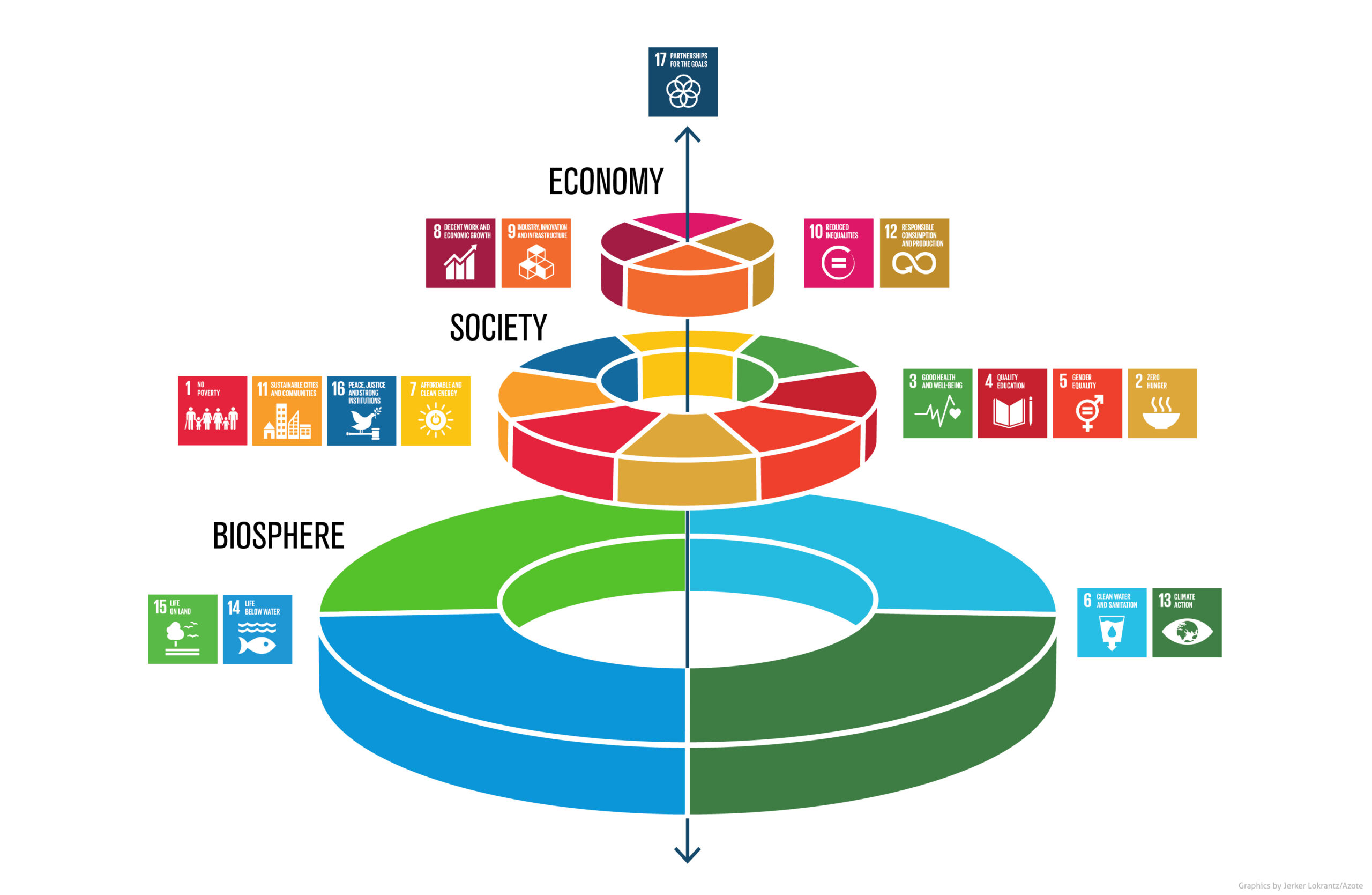 Johan Rockström and Pavan Sukhdev present new way of viewing the Sustainable Development Goals and how they are all linked to food. Click on image to enlarge. Illustration: Azote for Stockholm Resilience Centre, Stockholm University
